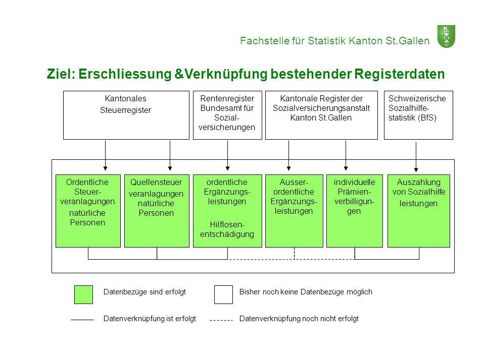 Ziel: Erschliessung &Verknüpfung bestehender Registerdaten