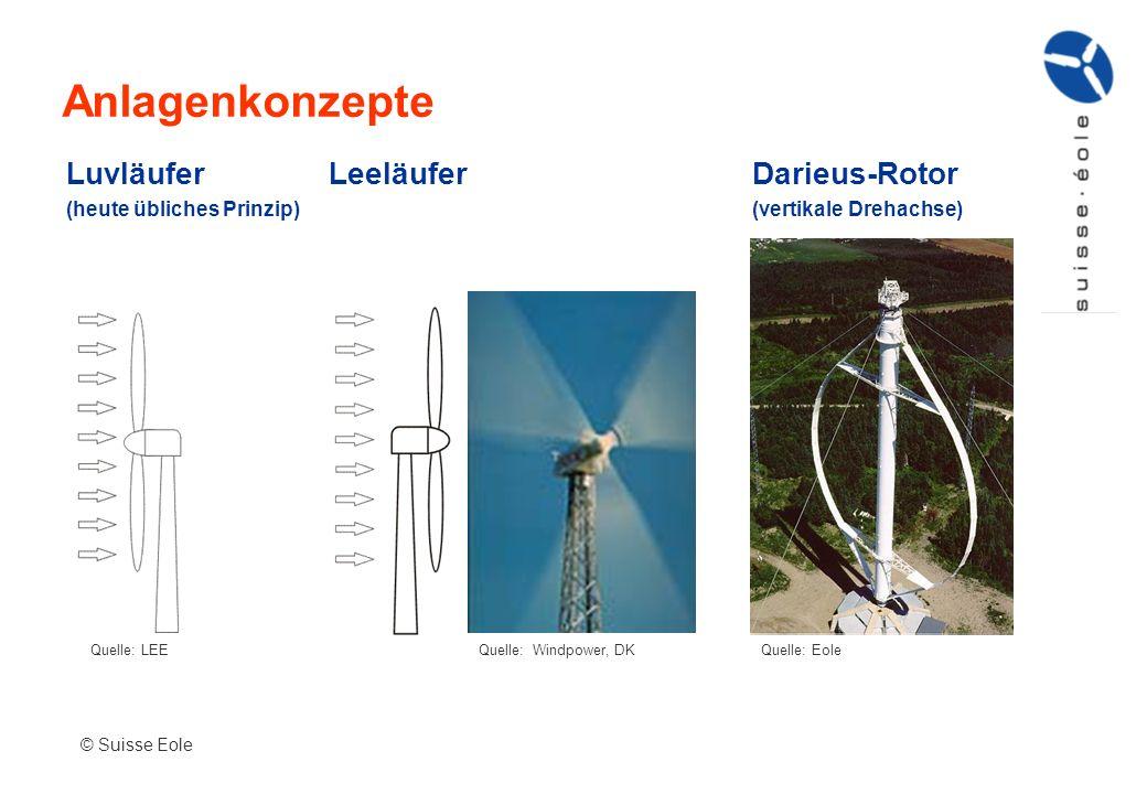 Anlagenkonzepte Luvläufer Leeläufer Darieus-Rotor