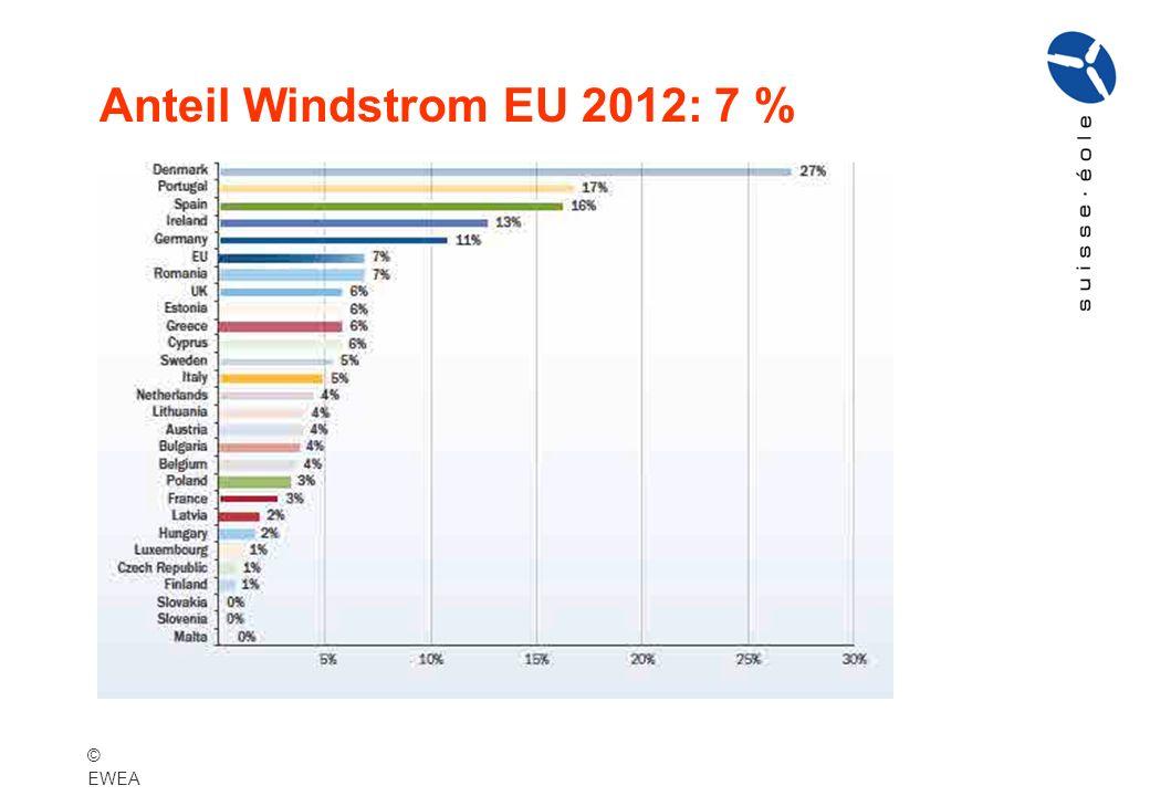 Anteile Windstrom am Gesamtverbrauch, nach EU-Staaten