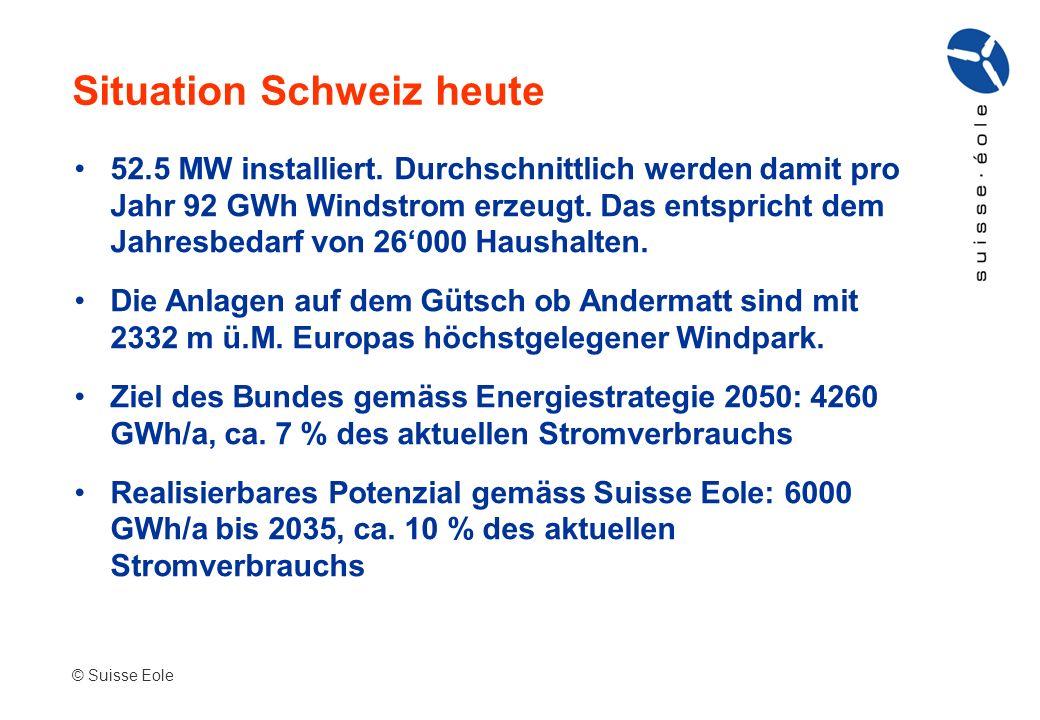 Situation Schweiz heute