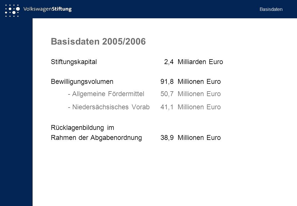 Basisdaten 2005/2006 Stiftungskapital 2,4 Milliarden Euro