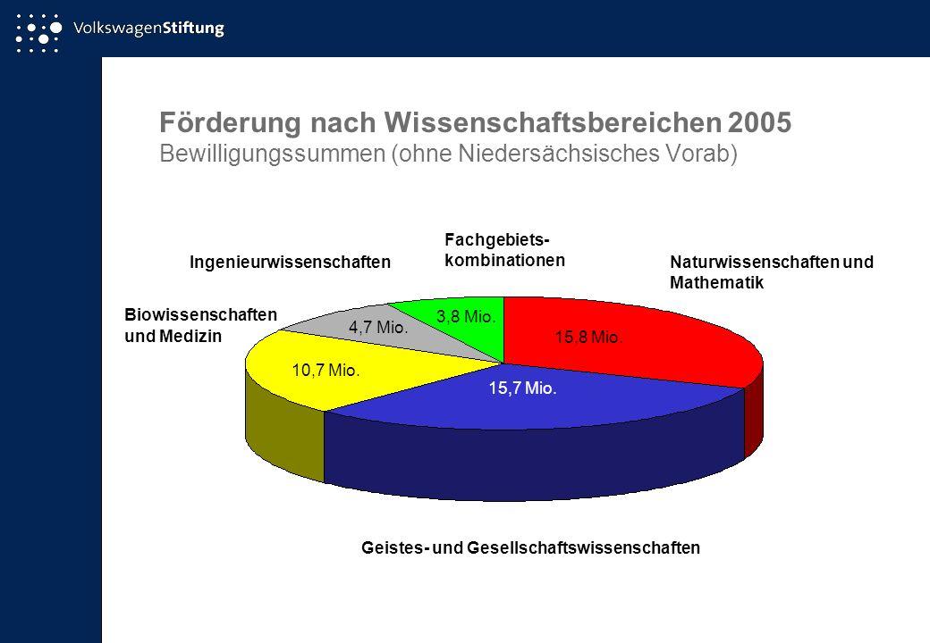 Förderung nach Wissenschaftsbereichen 2005 Bewilligungssummen (ohne Niedersächsisches Vorab)