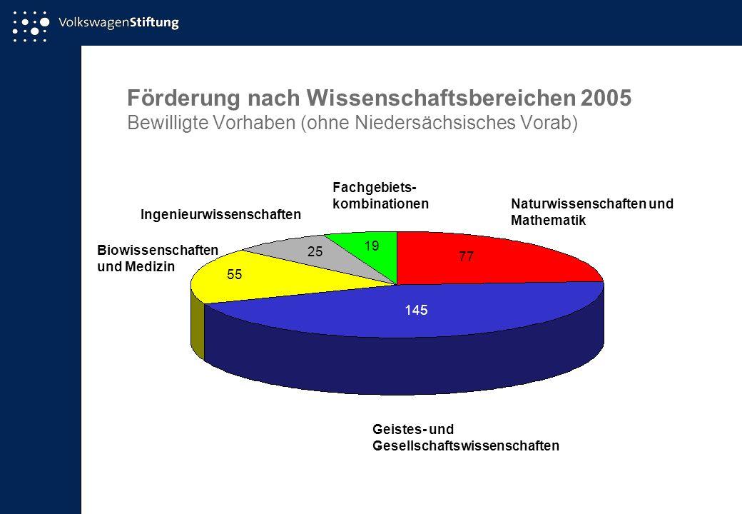Förderung nach Wissenschaftsbereichen 2005 Bewilligte Vorhaben (ohne Niedersächsisches Vorab)