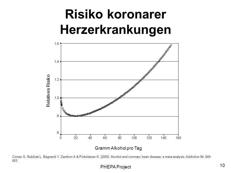 Risiko koronarer Herzerkrankungen