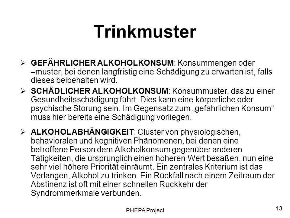 Trinkmuster
