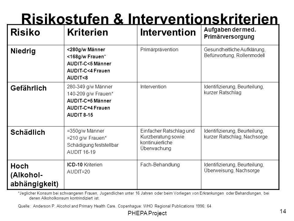 Risikostufen & Interventionskriterien