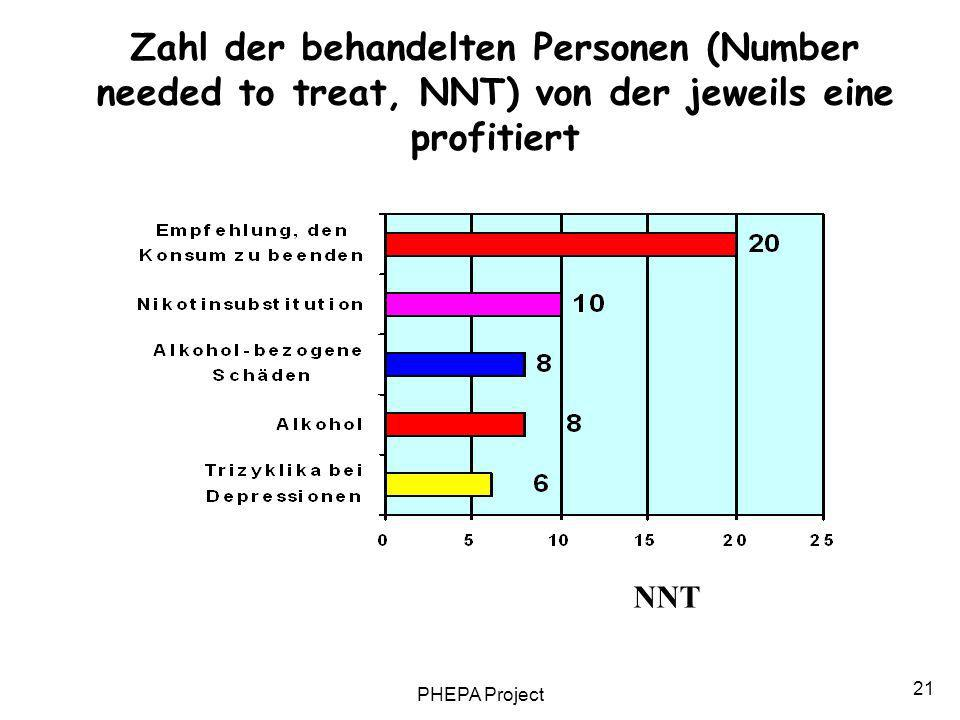 Zahl der behandelten Personen (Number needed to treat, NNT) von der jeweils eine profitiert