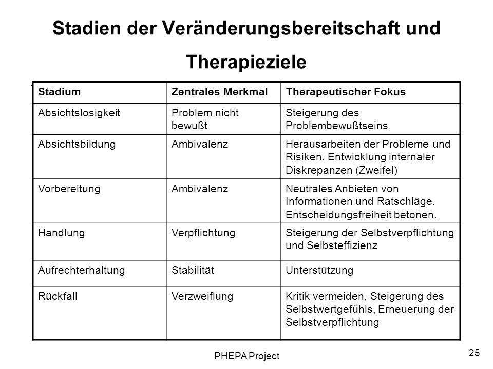 Stadien der Veränderungsbereitschaft und Therapieziele