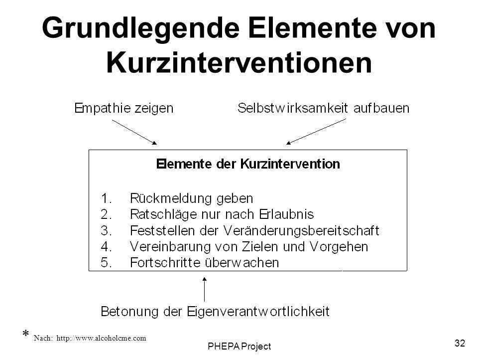 Grundlegende Elemente von Kurzinterventionen