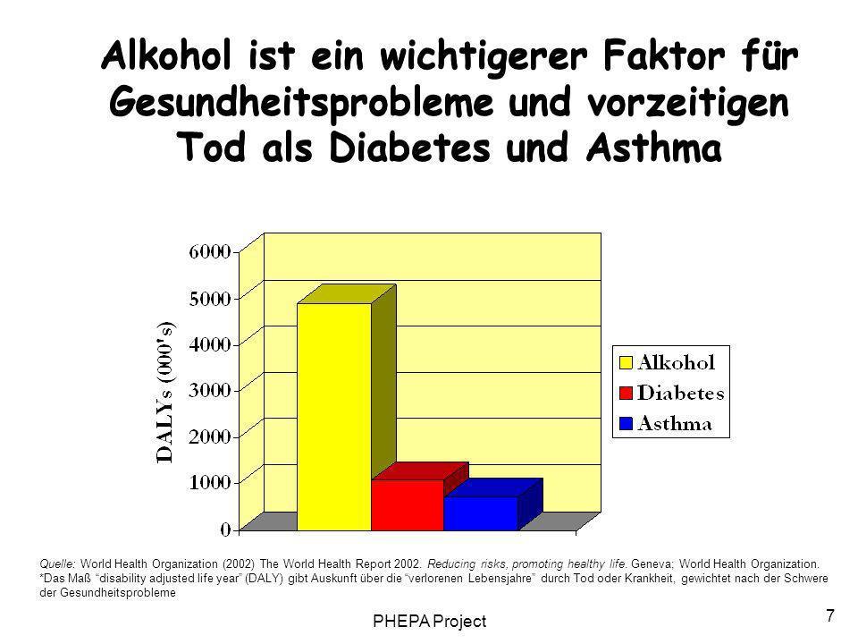 Alkohol ist ein wichtigerer Faktor für Gesundheitsprobleme und vorzeitigen Tod als Diabetes und Asthma