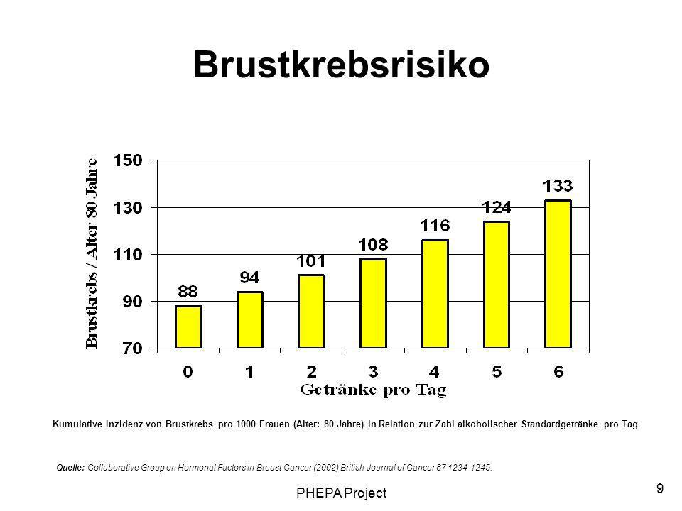 Brustkrebsrisiko PHEPA Project