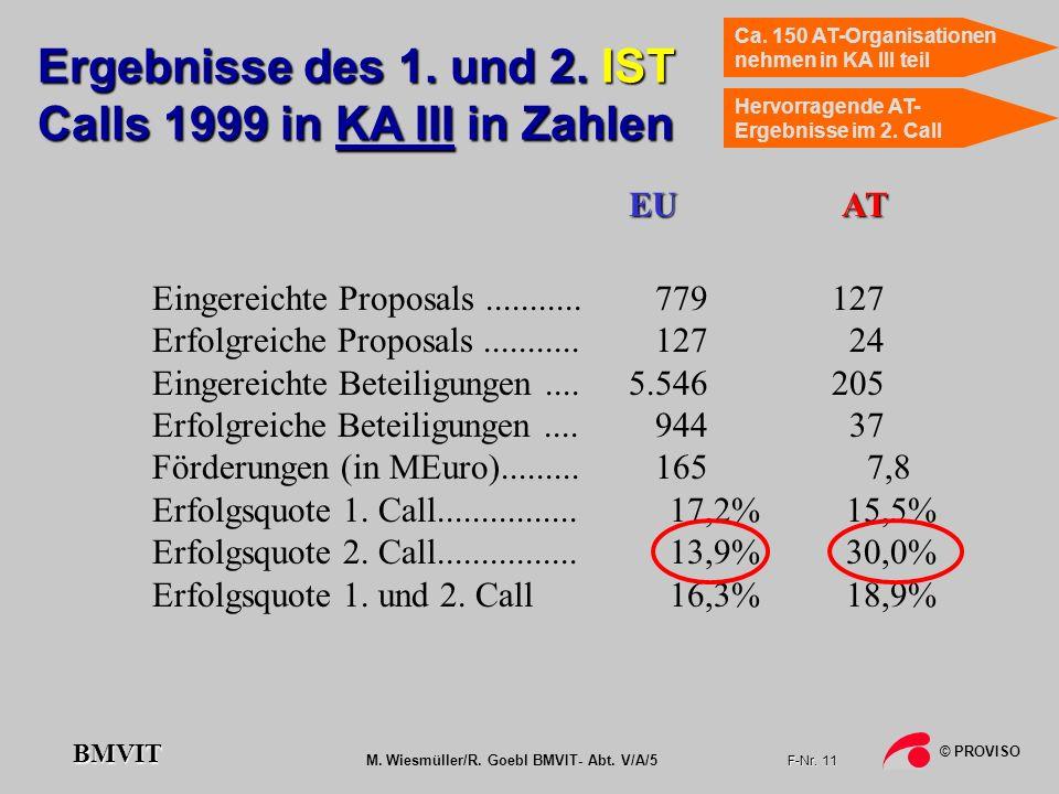 Ergebnisse des 1. und 2. IST Calls 1999 in KA III in Zahlen