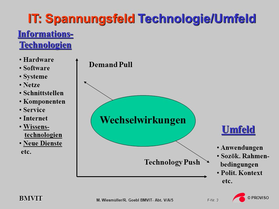 IT: Spannungsfeld Technologie/Umfeld Informations-Technologien