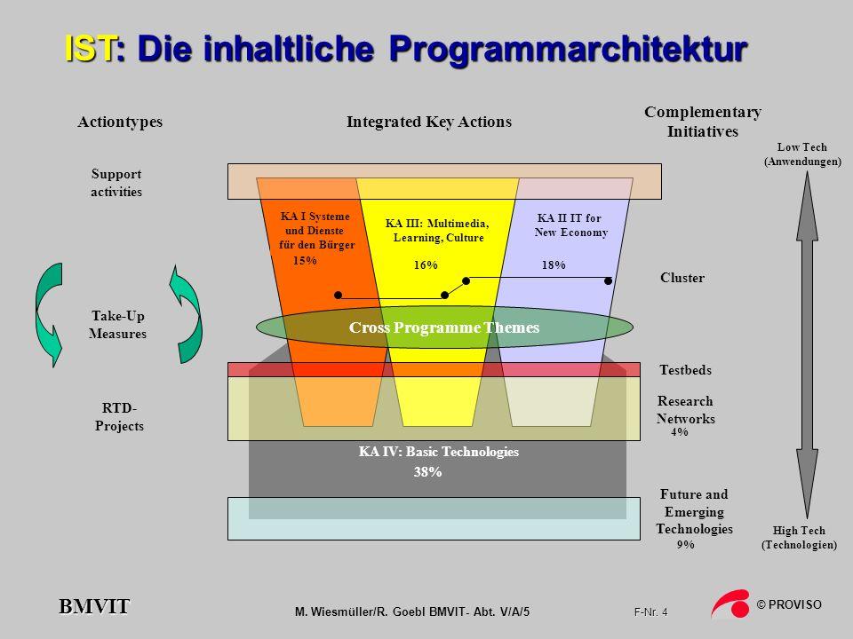 IST: Die inhaltliche Programmarchitektur