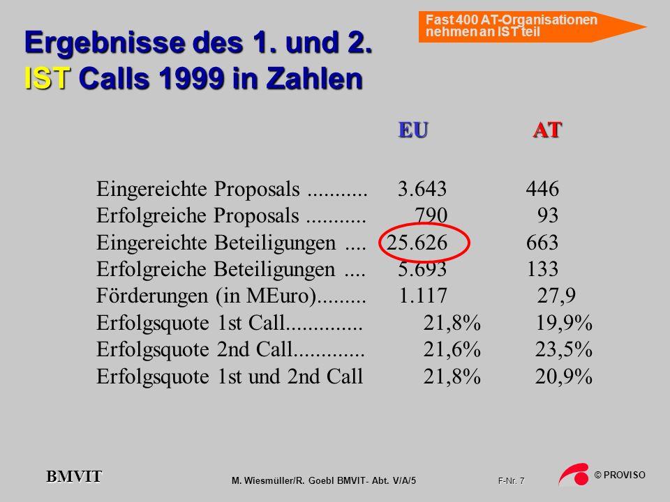 Ergebnisse des 1. und 2. IST Calls 1999 in Zahlen