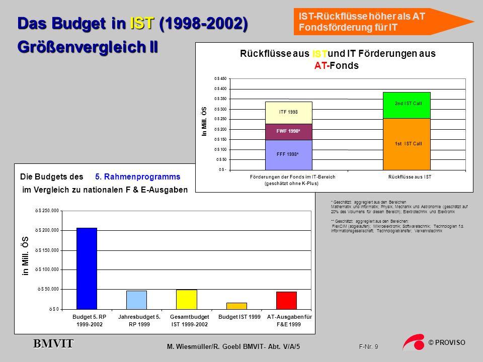 Förderungen der Fonds im IT-Bereich (geschätzt ohne K-Plus)