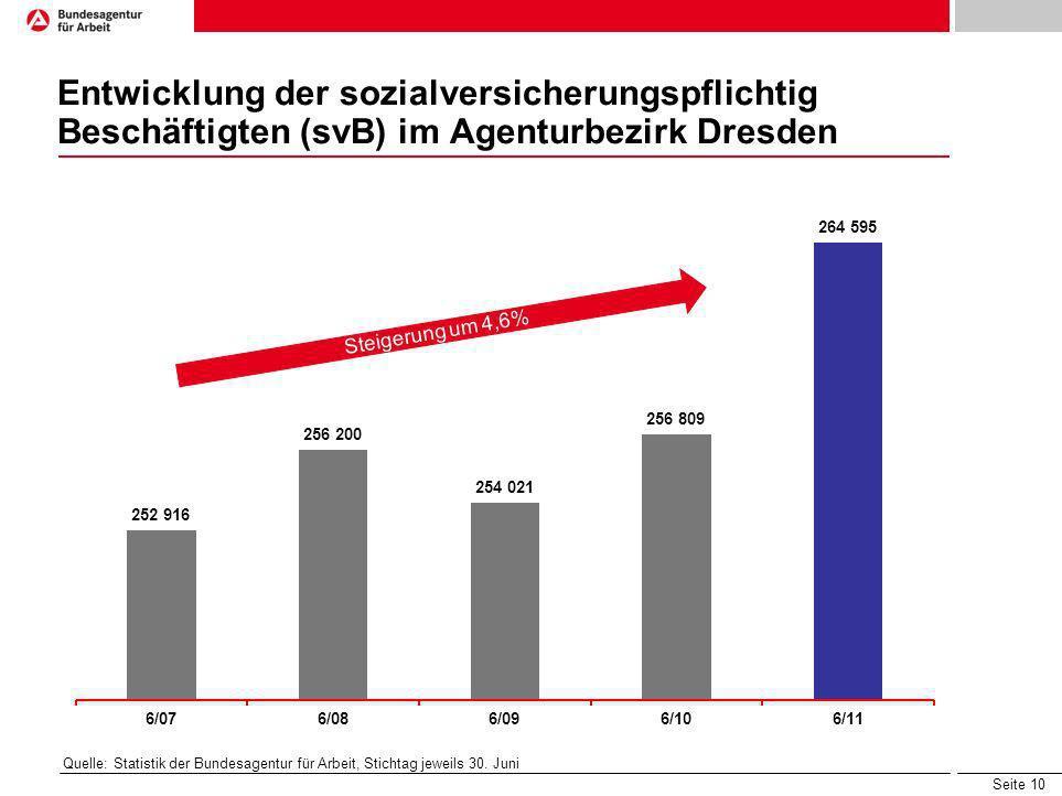 Entwicklung der sozialversicherungspflichtig Beschäftigten (svB) im Agenturbezirk Dresden