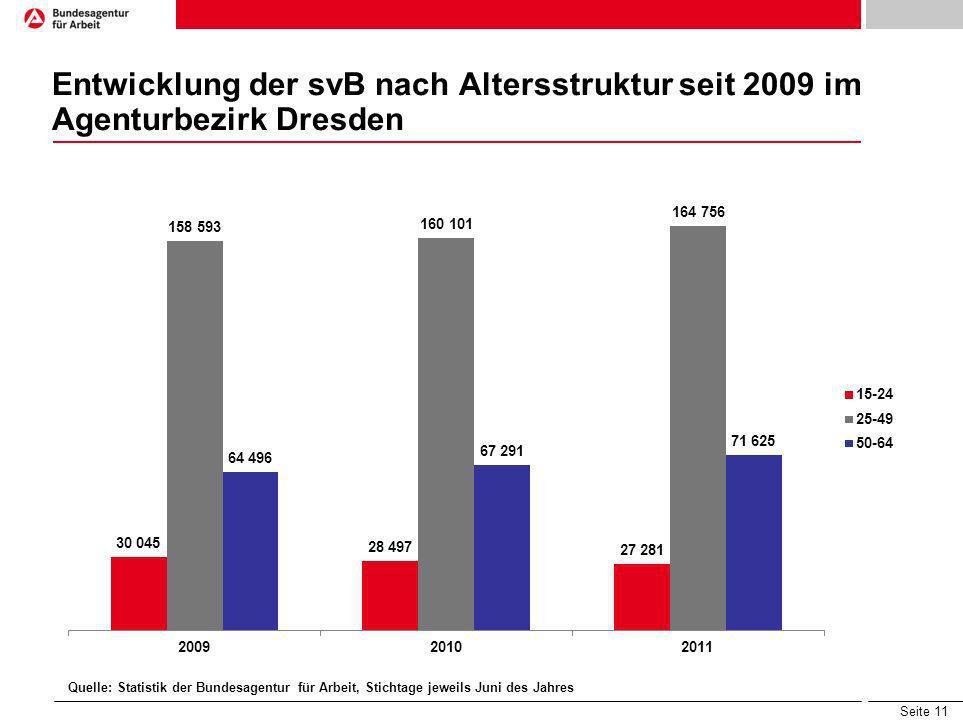 Entwicklung der svB nach Altersstruktur seit 2009 im Agenturbezirk Dresden