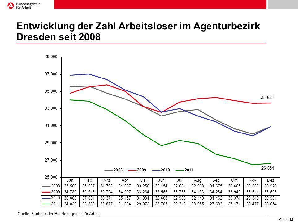 Entwicklung der Zahl Arbeitsloser im Agenturbezirk Dresden seit 2008