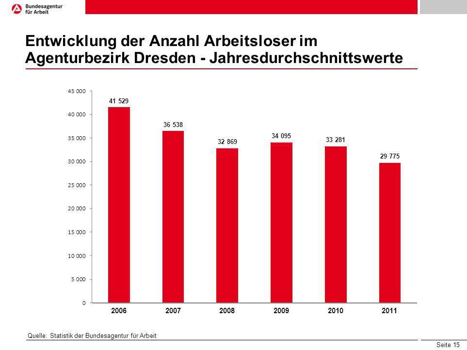 Entwicklung der Anzahl Arbeitsloser im Agenturbezirk Dresden - Jahresdurchschnittswerte