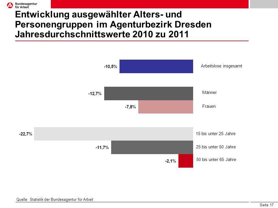 Entwicklung ausgewählter Alters- und Personengruppen im Agenturbezirk Dresden Jahresdurchschnittswerte 2010 zu 2011