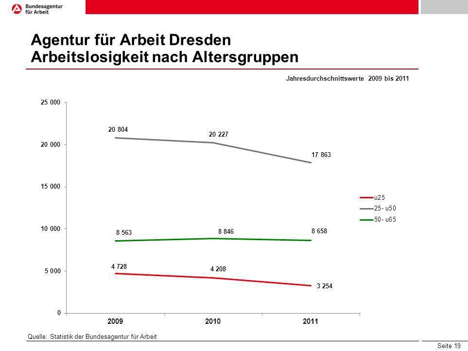 Agentur für Arbeit Dresden Arbeitslosigkeit nach Altersgruppen