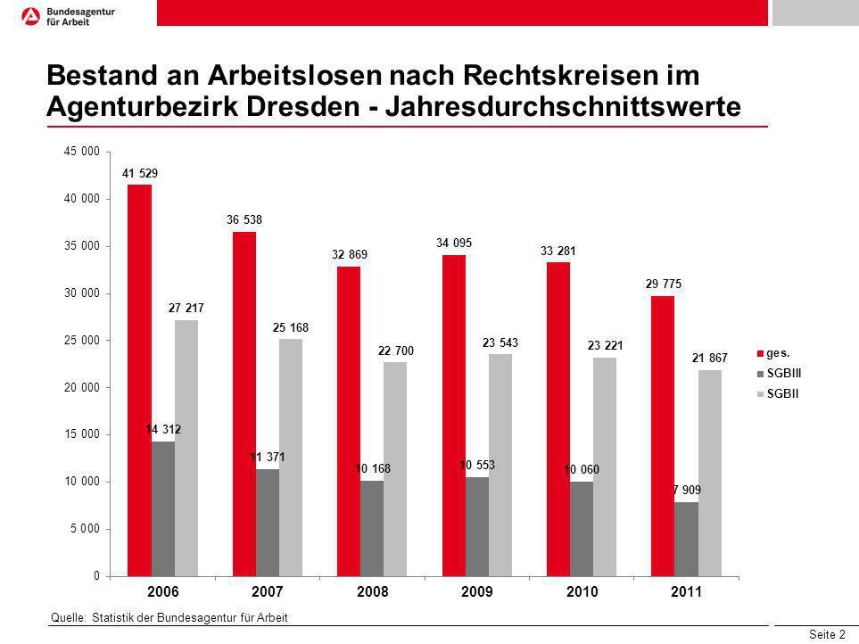 Bestand an Arbeitslosen nach Rechtskreisen im Agenturbezirk Dresden - Jahresdurchschnittswerte