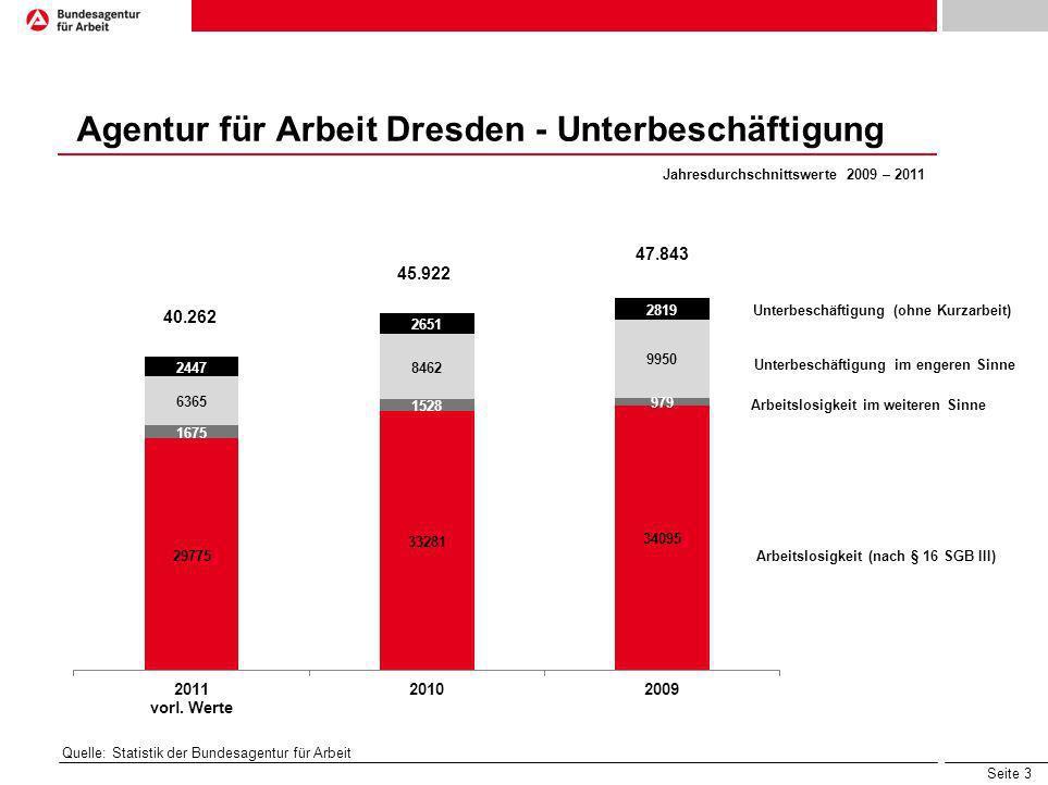 Agentur für Arbeit Dresden - Unterbeschäftigung
