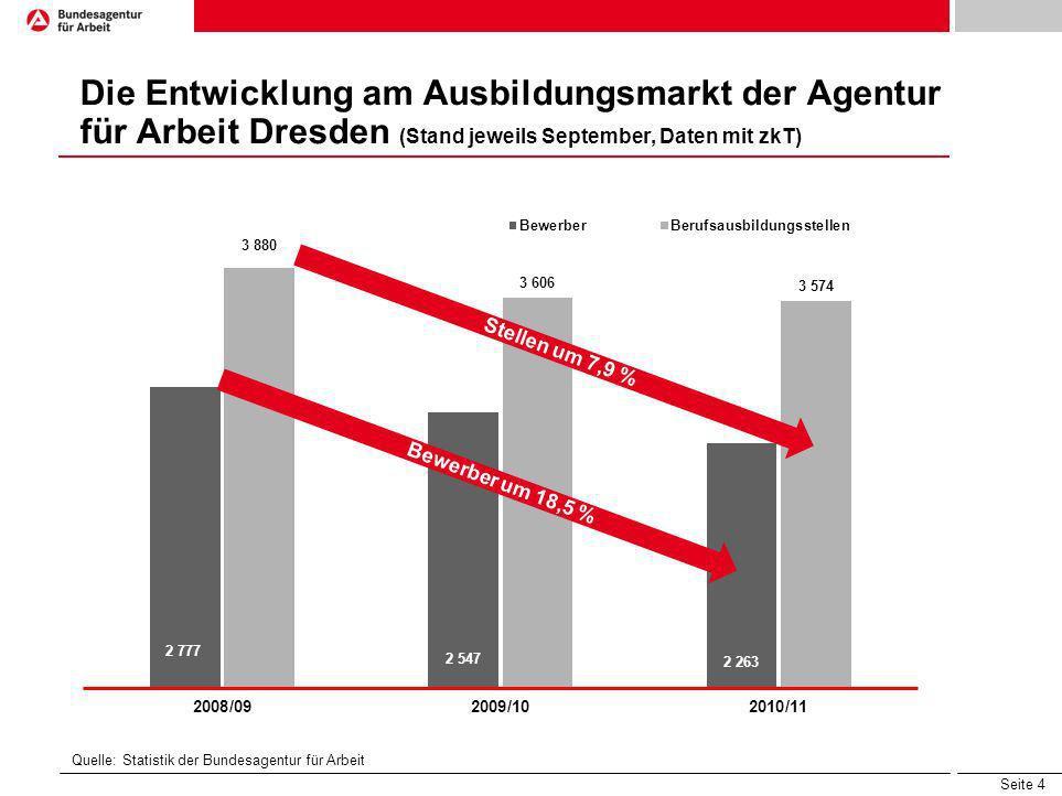 Die Entwicklung am Ausbildungsmarkt der Agentur für Arbeit Dresden (Stand jeweils September, Daten mit zkT)
