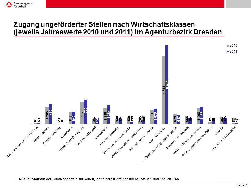 Zugang ungeförderter Stellen nach Wirtschaftsklassen (jeweils Jahreswerte 2010 und 2011) im Agenturbezirk Dresden