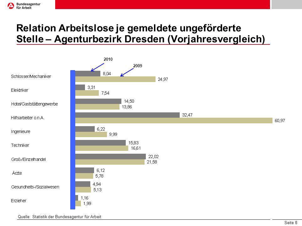 Relation Arbeitslose je gemeldete ungeförderte Stelle – Agenturbezirk Dresden (Vorjahresvergleich)