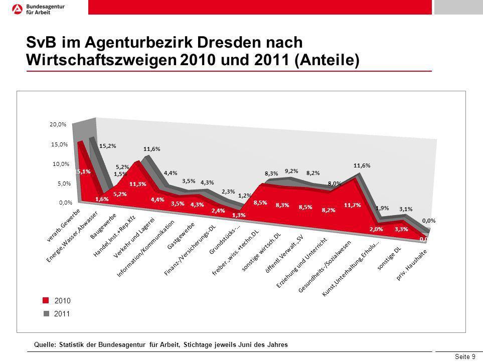 SvB im Agenturbezirk Dresden nach Wirtschaftszweigen 2010 und 2011 (Anteile)