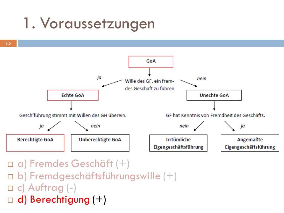 1. Voraussetzungen a) Fremdes Geschäft (+)