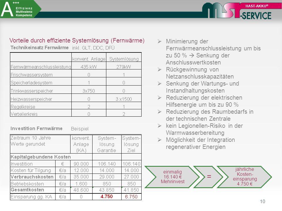 jährliche Kosten-einsparung 4.750 €