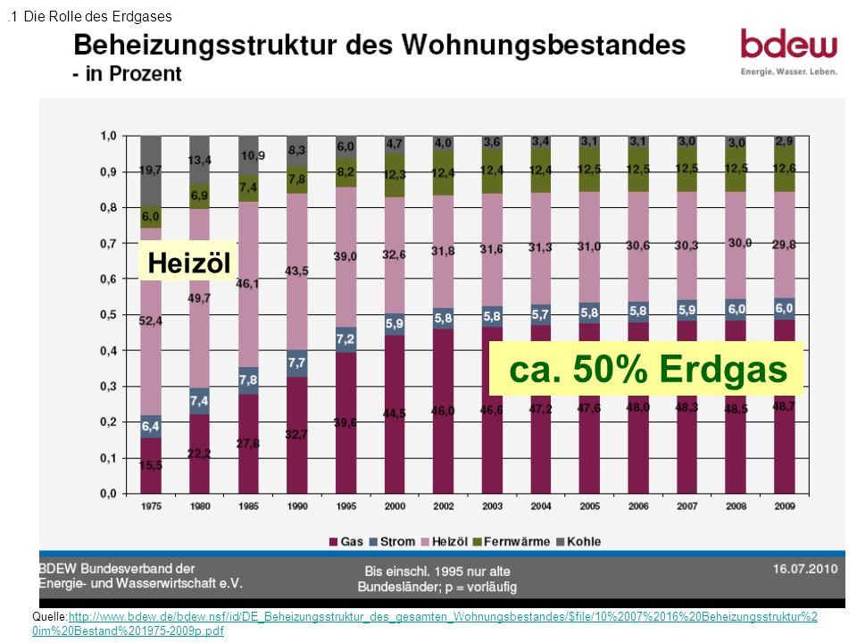ca. 50% Erdgas Heizöl .1 Die Rolle des Erdgases