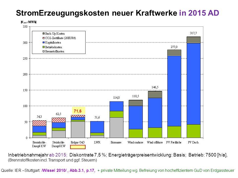 StromErzeugungskosten neuer Kraftwerke in 2015 AD