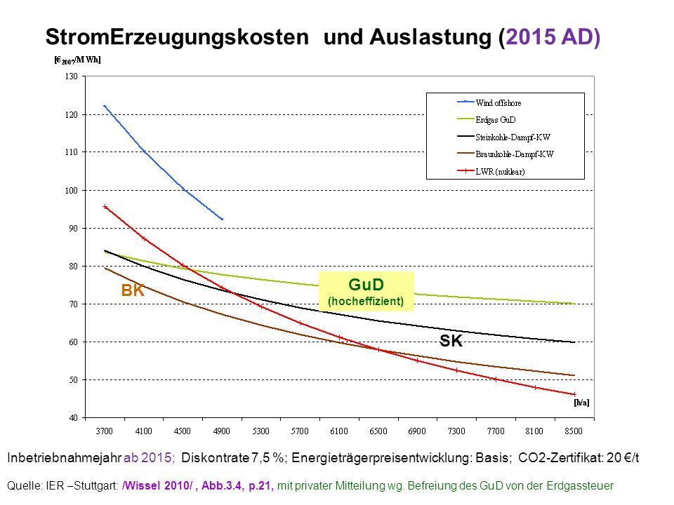 StromErzeugungskosten und Auslastung (2015 AD)