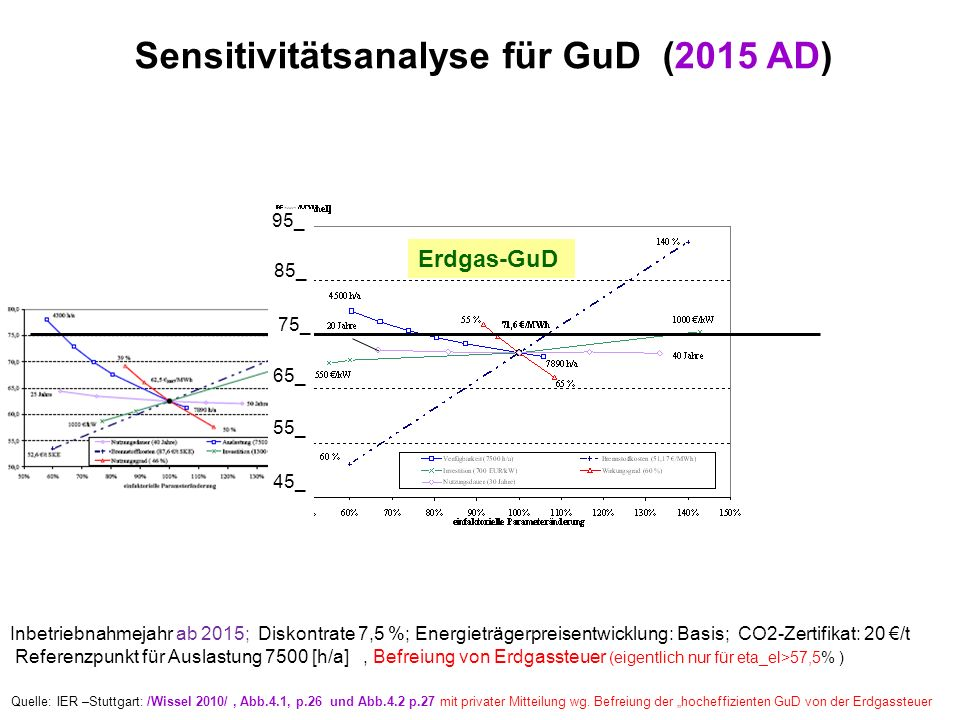 Sensitivitätsanalyse für GuD (2015 AD)