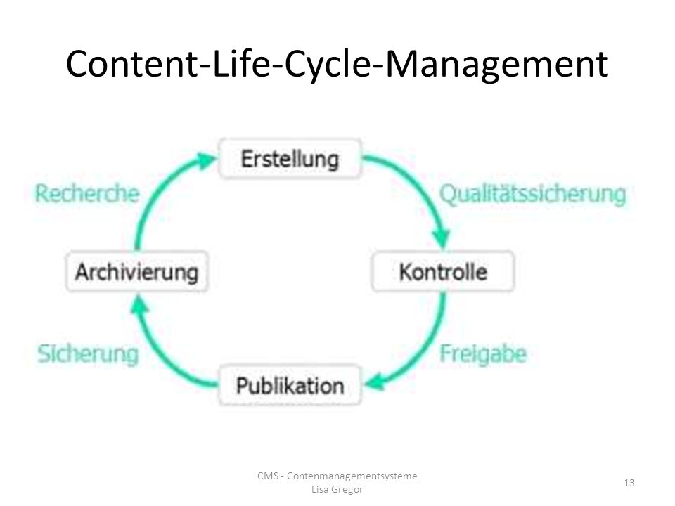 Content-Life-Cycle-Management