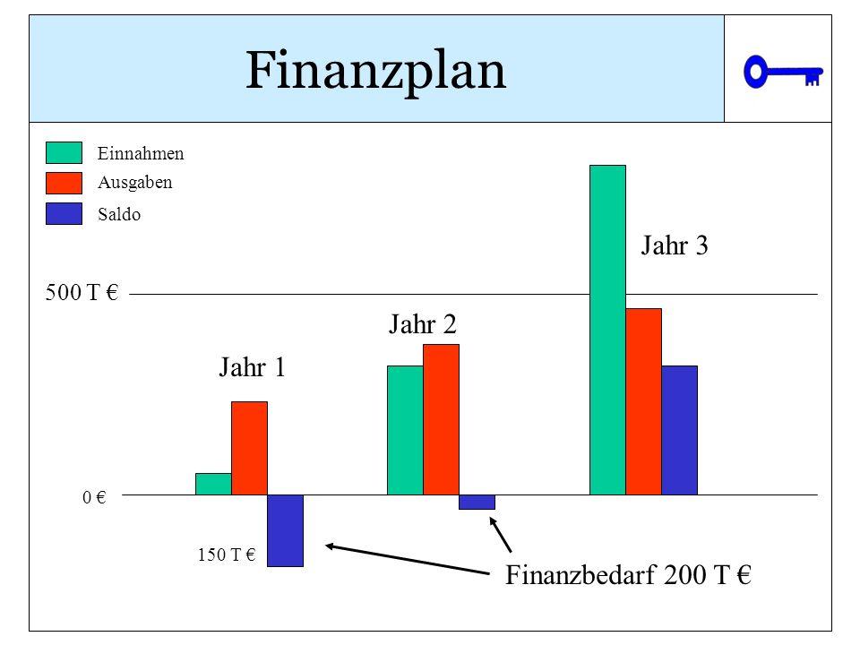 Finanzplan Jahr 3 Jahr 2 Jahr 1 Finanzbedarf 200 T € 500 T € Einnahmen