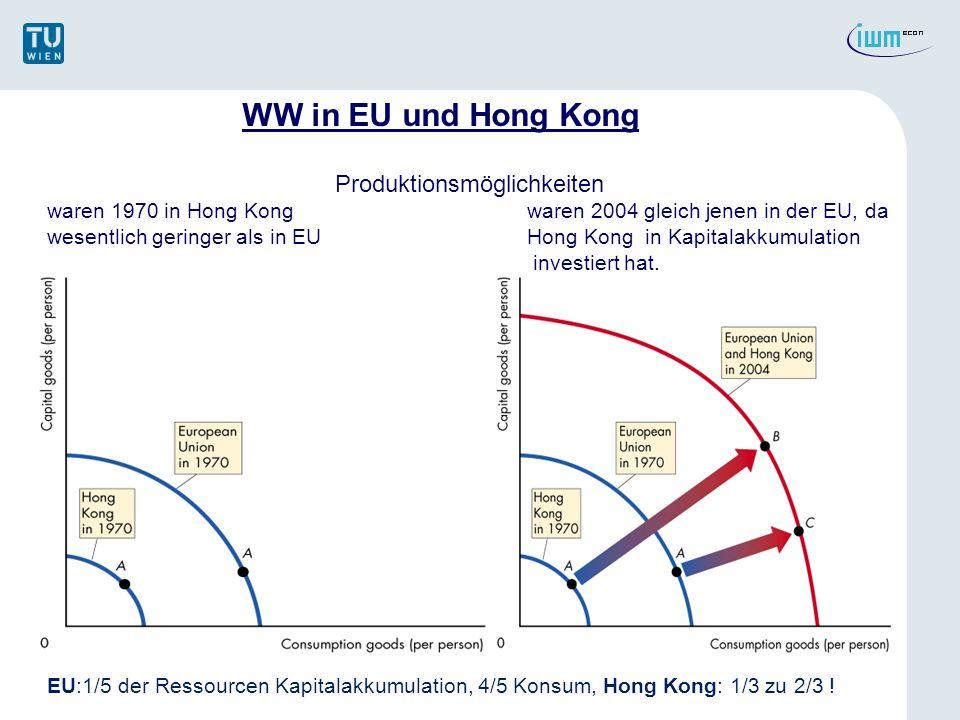 WW in EU und Hong Kong Produktionsmöglichkeiten