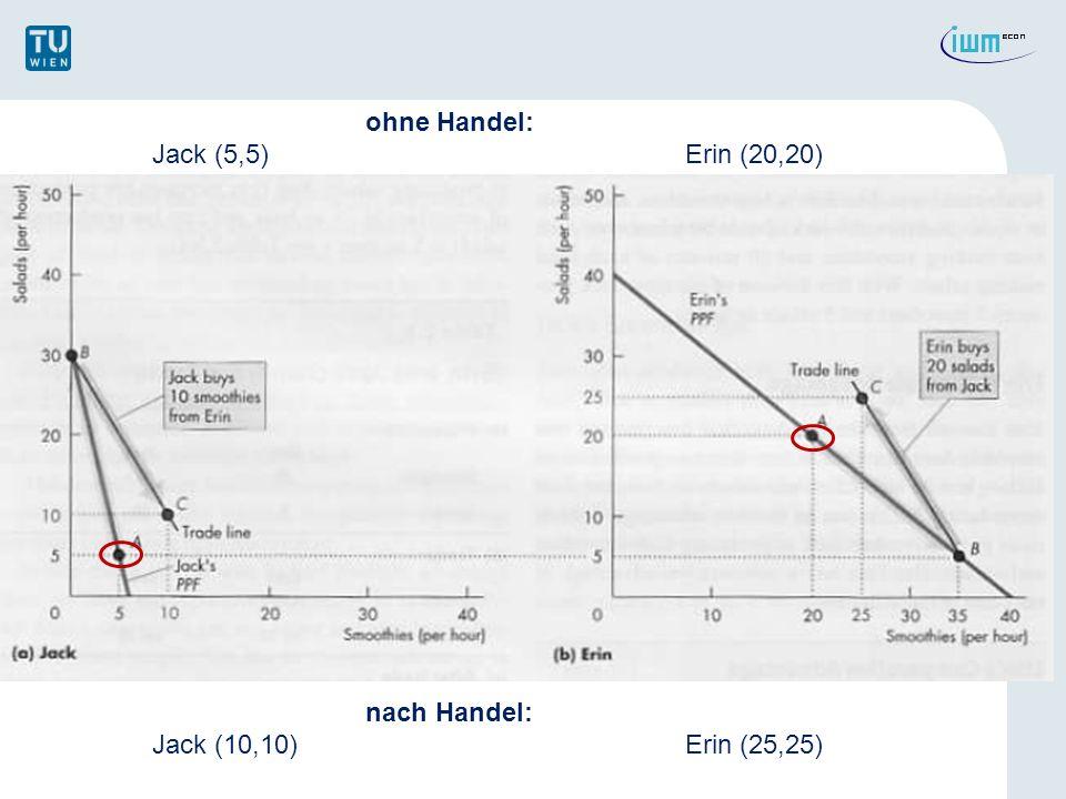 ohne Handel: Jack (5,5) Erin (20,20) nach Handel: Jack (10,10) Erin (25,25)
