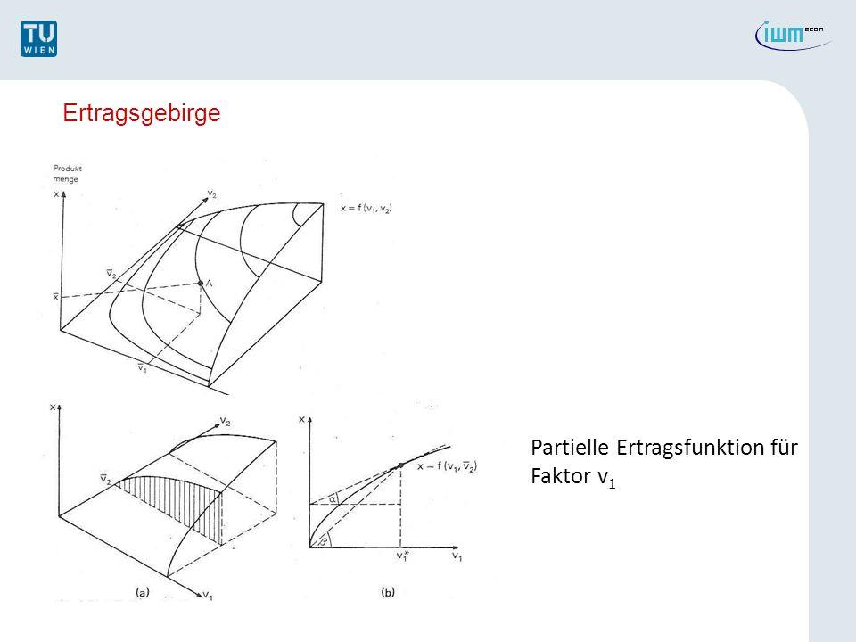 Ertragsgebirge Partielle Ertragsfunktion für Faktor v1
