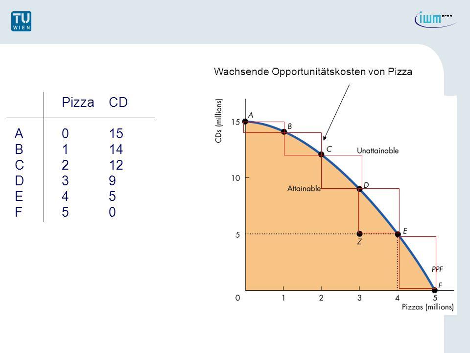 Wachsende Opportunitätskosten von Pizza