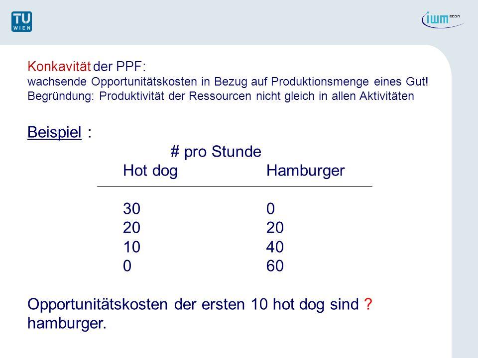 Opportunitätskosten der ersten 10 hot dog sind hamburger.
