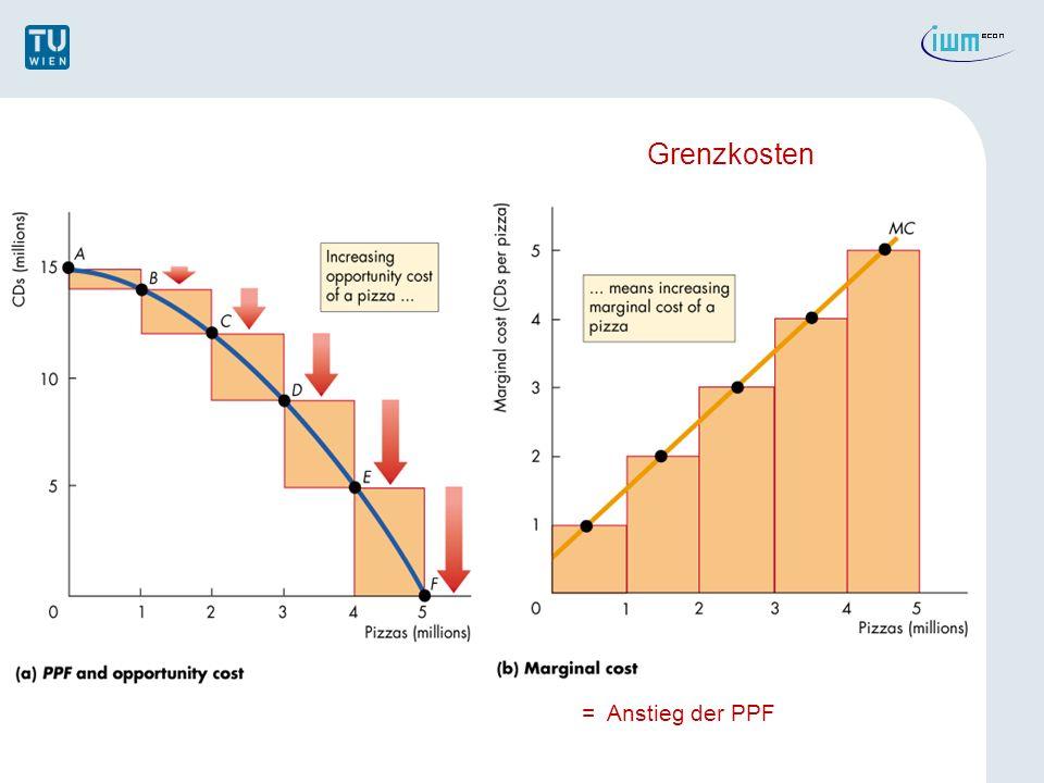 Grenzkosten = Anstieg der PPF