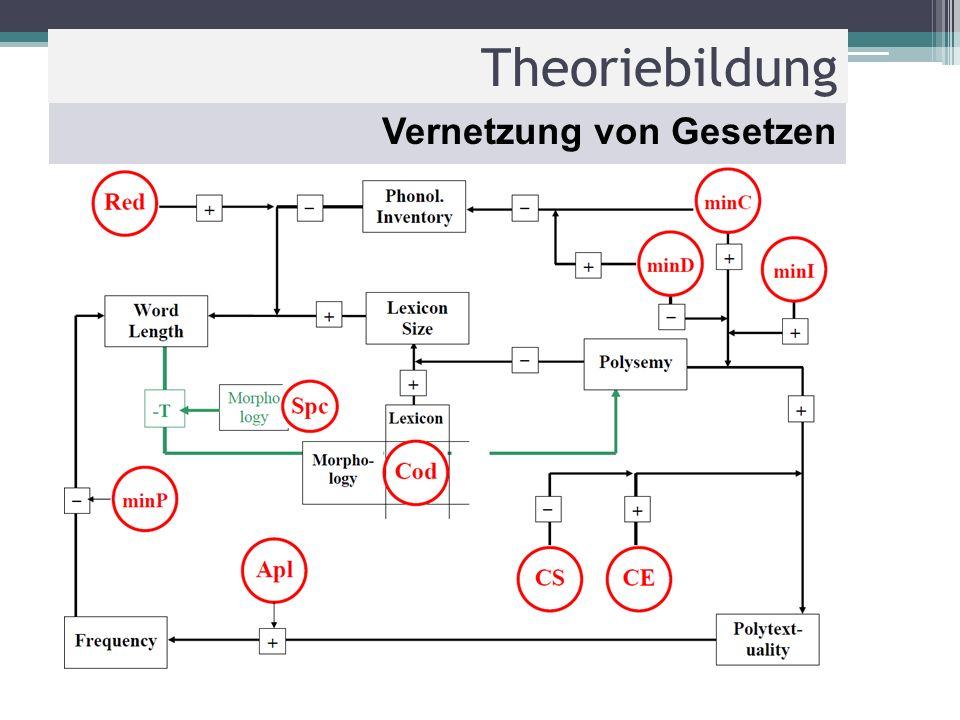 Theoriebildung Vernetzung von Gesetzen