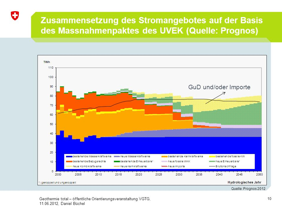 Zusammensetzung des Stromangebotes auf der Basis des Massnahmenpaktes des UVEK (Quelle: Prognos)