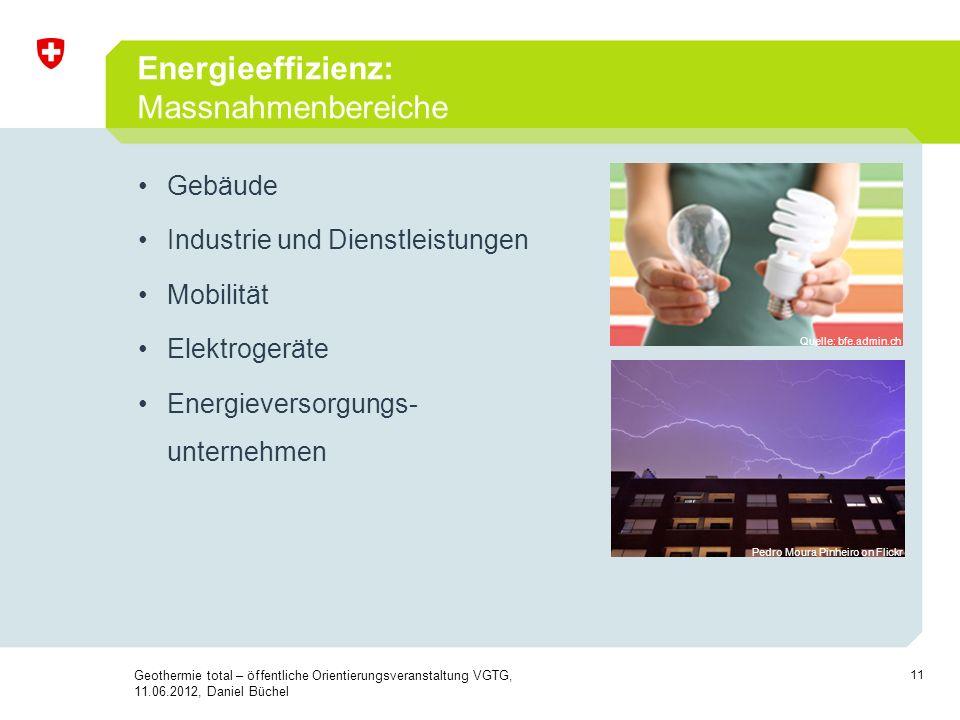 Energieeffizienz: Massnahmenbereiche