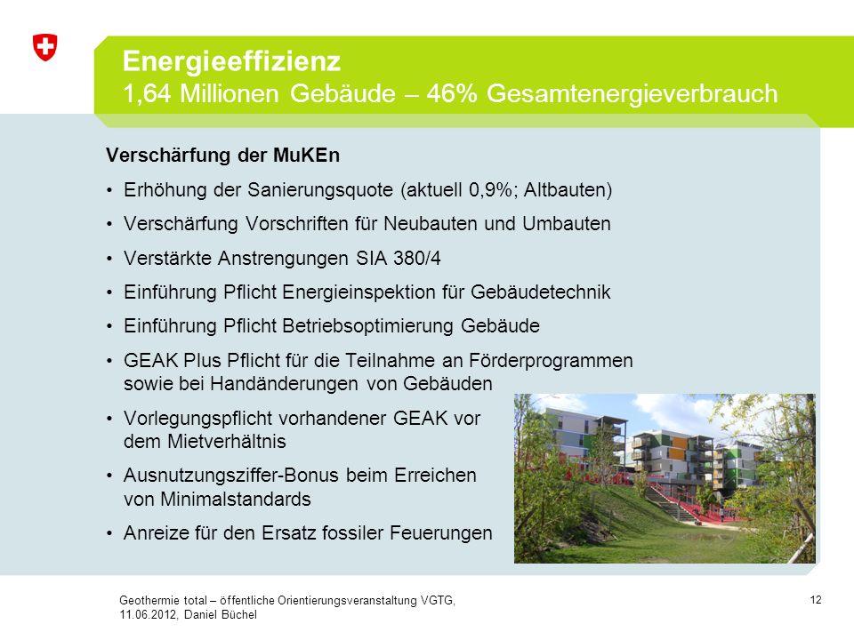 Energieeffizienz 1,64 Millionen Gebäude – 46% Gesamtenergieverbrauch